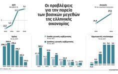 Οι επιδόσεις της οικονομίας τα επόμενα 3 χρόνια   Ελληνική Οικονομία   Η ΚΑΘΗΜΕΡΙΝΗ Line Chart, Bar Chart