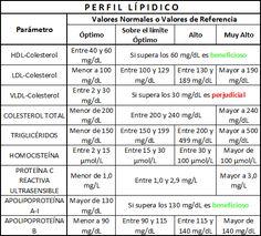 Perfil Lipidico Valores Normales