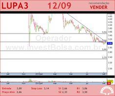 LUPATECH - LUPA3 - 12/09/2012 #LUPA3 #analises #bovespa