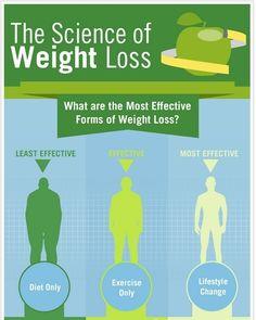 the science of weight loss  Visit us  goweightlossprogram.com  Via  google images  #weightoss #weight #weights #weightlossjourney #weightgain #weightlossmotivation #weightlossbeforeandafter #weightcut #weighttrain #weightloss #weightlose #weightless #weighttraining #weightlossproblems #weightgoals #weightlossgoals