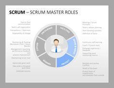 Scrum Produktmanagement: Der Scrum Master stellt sicher, dass sein Team die Theorie, Praktiken und Regeln von Scrum einhält. Er organisiert Meetings, überwacht und optimiert die Zusammenarbeit des Teams. http://www.presentationload.de/scrum-toolbox-powerpoint-vorlage.html #Tridentsqa #Scrum