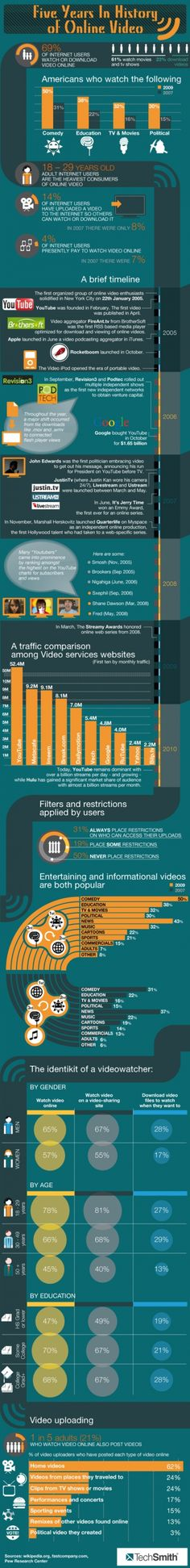 The History of Online Video
