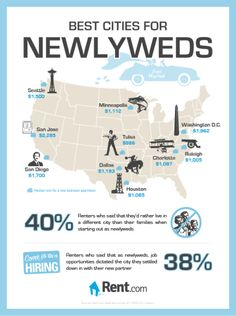 Top 10 Cities For Newlyweds...moving away from either family initially. brilliant idea!