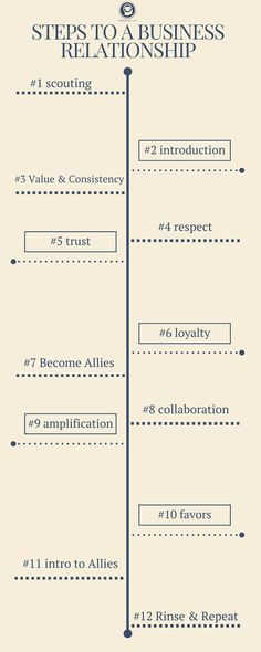 #INFOGRAPHIC: 11 Steps To Building Lasting Business Relationships #RelationshipManagement