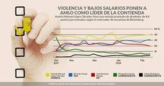¿Por qué AMLO lidera encuestas? Por el México violento y pobre que deja Peña Nieto: Bloomberg