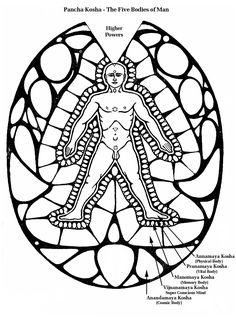 Pancha Kosha - The 5 Bodies