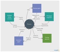 level 2 data flow diagram template for hospital. Black Bedroom Furniture Sets. Home Design Ideas