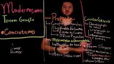 Aula 60 MODERNISMO no Brasil parte 12 Concretismo
