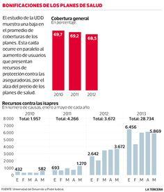 Coberturas en planes de isapres caen por tercer año seguido. Caída se vincula a movilidad de afiliados por alza en precio de contratos. #Chile junio 2013