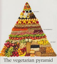 Vegetarian food pyramid.