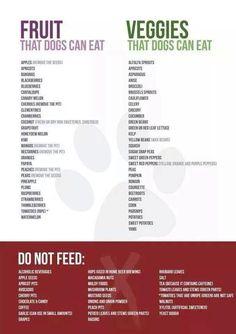 Safe fruits and vegetables list