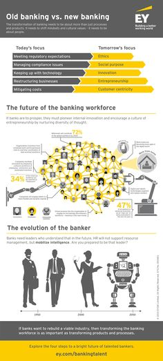EY - Old banking vs. New banking
