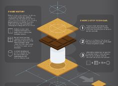 Who knew that the simple campfire/microwave treat of S'mores was so complicated? Brought to us by REI, The Art and Science of S'mores not only gives a brief ...