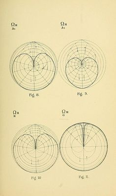 Diagrams from Geometrical psychology, or, The science of representation: an abstract of the theories and diagrams of B. W. Betts (1887) by Louisa S. Cook, which details New Zealander Benjamin Bett's remarkable attempts to mathematically model the evolution of human consciousness through geometric forms.