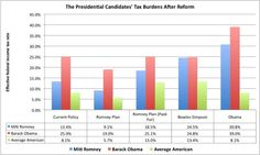 Obama vs. Romney Tax Plans - who pays more, who pays less?