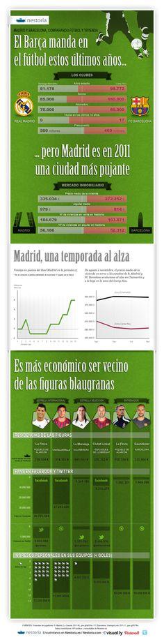 Madrid vs Barcelona, football and real estate stats