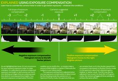 How (and when) to use exposure compensation (free photography cheat sheet)