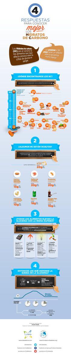 """Infografía """"4 respuestas para conocer mejor los hidratos de carbono"""" / Diabetes"""