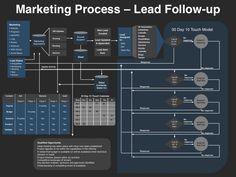 Demand Management Planning TemplateMarketing PowerPoint Templates – VP Marketing On-Demand Sales And Marketing Strategy, Marketing Process, Marketing Tools, Business Marketing, Content Marketing, Digital Marketing, Email Marketing, Marketing Calendar, Business Education