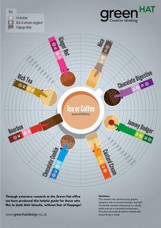 Tea Infographic - An Informal Tea Biscuit Guide: Best Dunking Practices