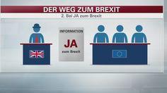 Fahrplan für den EU-Austritt: Das sind die Schritte nach dem Brexit