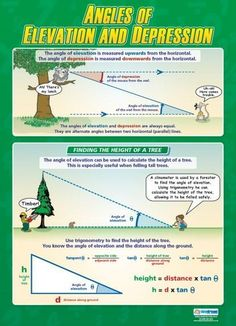 Angles of Elevation and Depression Poster - good ideas for precalculus or even Algebra 2.