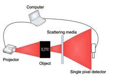 #Curiosidades #cámara Crean una cámara que puede fotografiar objetos que no ve