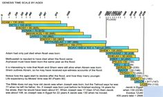 jewish history timeline chart | And here is a good timeline graphic: