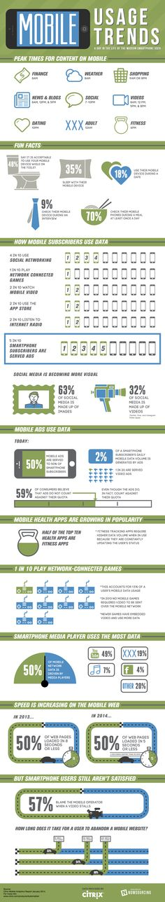 Mobile Usage Trends: A Day In the Life of the Modern Smartphone User [Infographic] by Citrix Inbound Marketing, Marketing Digital, Marketing Trends, Mobile Marketing, Content Marketing, Online Marketing, Social Media Marketing, Social Media Tips, Social Networks