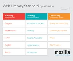6 Hands-On Tools and Activities for Teaching Web Literacy (Emerging Education Technology) Educational News, Educational Technology, Instructional Technology, Information Literacy, Digital Literacy, Media Literacy, Digital Citizenship, Technology Integration, Good Essay