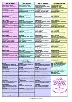 Tarot Wisdom Cheat Sheet for Tarot Card Meanings. Fro free E-Book on Tarot Card . - - Tarot Wisdom Cheat Sheet for Tarot Card Meanings. Fro free E-Book on Tarot Card Meanings or to Learn Tarot visit the website www. Tarot Significado, Tarot Cards For Beginners, Tarot Card Spreads, Tarot Astrology, Oracle Tarot, Spiritus, Tarot Card Meanings, Tarot Readers, Card Reading