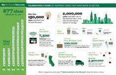 Starbucks Celebrates Five-Year Anniversary of My Starbucks Idea | Business Wire