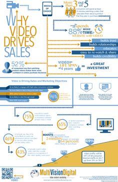El poder del vídeo 'online' en la toma de decisiones (infografía)