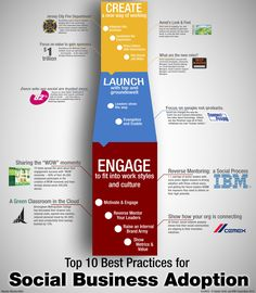 Top 10 Best Practises for Social Business Adoption - via @sandy_carter #socbiz #ibm