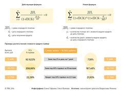Новая формула расчета полной стоимости кредита