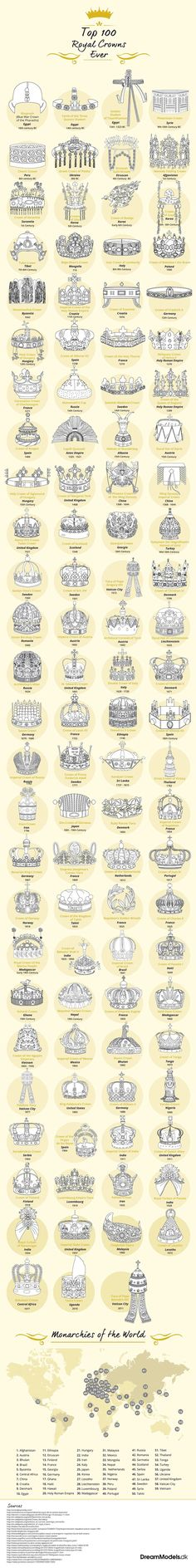 100 Royal Crowns of the World - History Infographic. Topic: crown, royalty, regal, king, queen, medieval age, castle, orb, jewelry, prince, princess, design, style, emperor, empress, sultan, history.