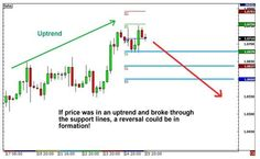 Retracement or Reversal - A Checklist - A Trader's Notepad... My Notes on How I Learned to Trade