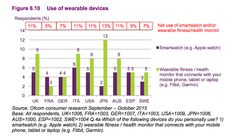 Use of wearable devices