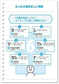 この6個の発音をするだけでネイティブに通じる英語になる