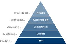 Teamwork steps: build trust, master conflict, achieve commitment & embrace accountability before focusing on results