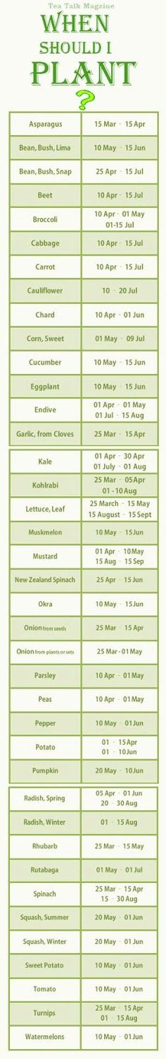 When to plant what - look up your climate zone to make sure of the proper time for your garden, but this is a good basic guide to keep in mind.