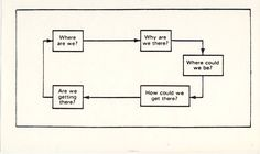 The Planning Cycle - Stephen King.