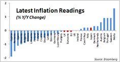 Inflacion EU 2015