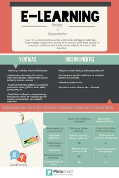 Conoce a través de esta infografía las ventajas e inconvenientes del uso del E-learning vía:socialforma.es #infografia #infographic #formacion
