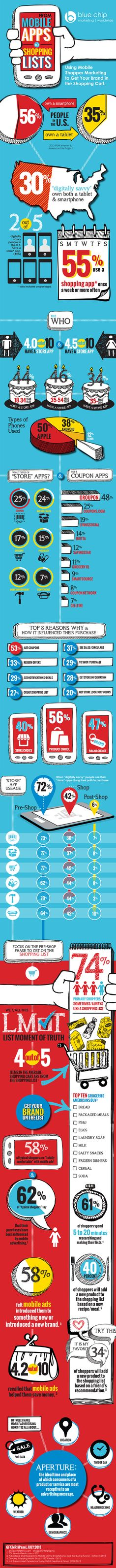 Mobile Shopping App Usage #bluechipww