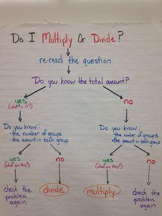 Choosing multiplication or division flow map anchor chart.Choosing multiplication or division flow map anchor chart. Math Charts, Math Anchor Charts, Division Anchor Chart, Math Division, Math Strategies, Math Resources, Division Strategies, Math Tips, Comprehension Strategies