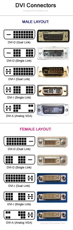 DVI Connectors.