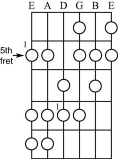 The harmonic minor scale is a variation of the natural minor scale. Consequently, finding harmonic minor scales on a guitar is similar to finding a natural minor except that it is off by one half step. The harmonic minor scale occurs when the seventh note of the natural minor scale is raised a half step. …