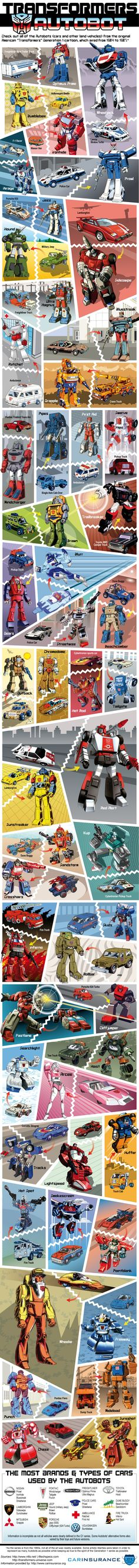 Transformers-autobots. #infografia #infographic