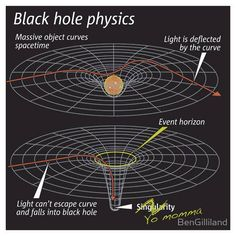 Another dividing by zero: Black holes